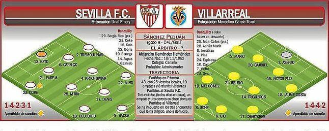 Onces probables para el Sevilla F.C.-Villarreal.