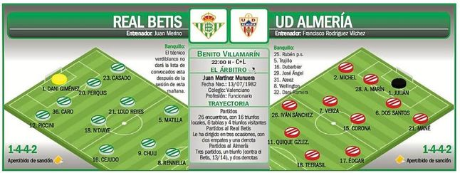 Real Betis - UD Almería: La candidatura de Merino, a examen