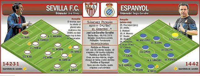 Alineaciones probables para el Sevilla F.C.-Espanyol.