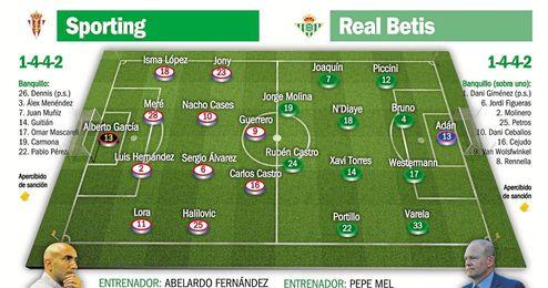 Sporting - Real Betis: La normalidad, esa eterna aspiración