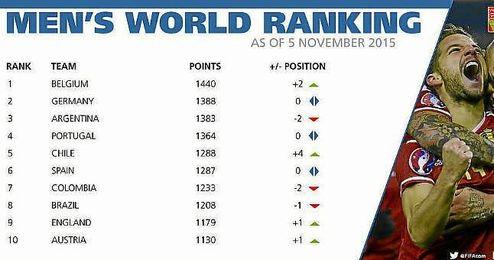 España continúa sexta en la clasificación.