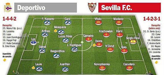 Alineaciones probables del Deportivo-Sevilla.