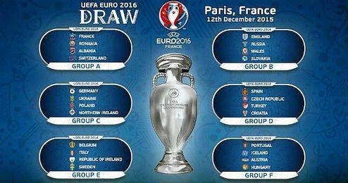 Estos son los grupos para la Eurocopa 2016.