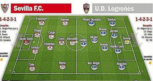 Alineaciones probables para el Sevilla F.C.-U.D. Logroñés.