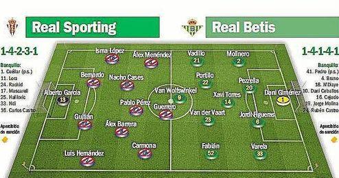 Alineaciones probables para el Sporting-Betis.