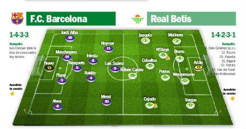 FC Barcelona - Real Betis: La l�nea que divide el bien del notable