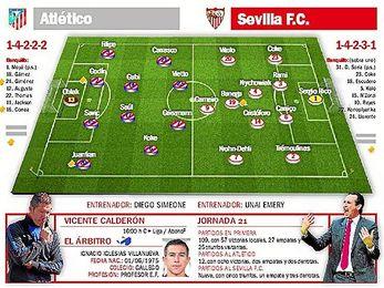 At. Madrid-Sevilla FC: La respuesta para despejar toda duda