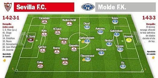 El Sevilla FC se enfrenta hoy al Molde en el Ram�n S�nchez Pizju�n.