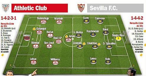 Posibles alineaciones para el Athletic Club-Sevilla F.C.