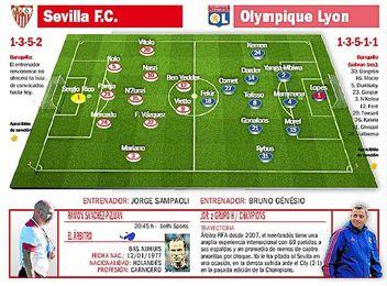 Sevilla F.C.-Olympique de Lyon: Del 'León' al Lyon con necesidad perentoria