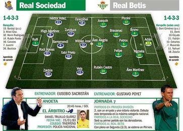 Real Sociedad-Real Betis: Cambiar sin tocar en una partida de ´Jenga´.