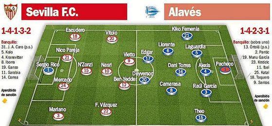 Posibles onces del Sevilla F.C.-Alav�s.