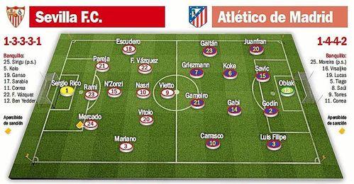 Posibles alineaciones del Sevilla FC-Atlético de Madrid.