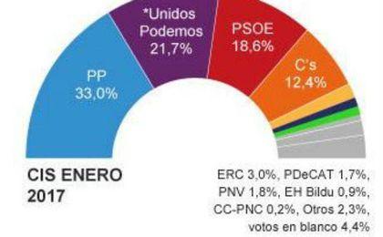 Unidos Podemos recorta distancias con el PP mientras que el PSOE se recupera