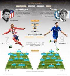 Atlético-Chelsea, pulso de favoritos