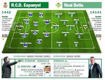 Espanyol-Betis: Profeta en una tierra agnóstica