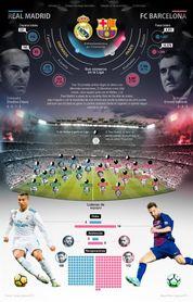 Previa del clásico entre el Real Madrid y el FC Barcelona