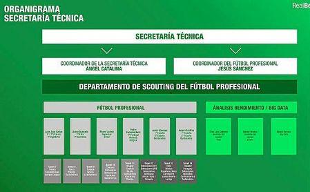 Esta es la nueva estructura deportiva del Real Betis