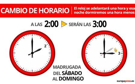Toca cambio de hora: esta madrugada, a las 2:00 serán las 3:00 .