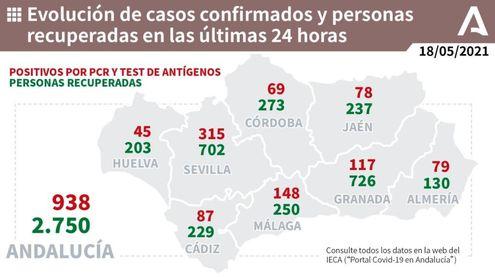 Andalucía suma hospitalizados por segundo día seguido hasta 1.053 y los ingresos en UCI bajan tres hasta 276