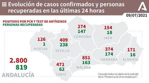 Andalucía baja de 500 hospitalizados, 14 más que hace una semana, y los pacientes en UCI caen a 113.